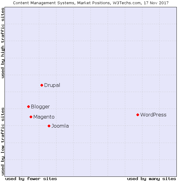 A chart showing multiple cmf-s and cms-esant their position in market. Wordpress leads, however Drupal is next, and first in the sector of big websites