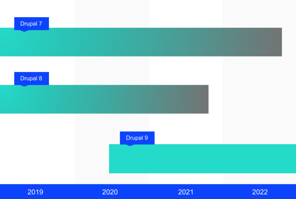 End of life of Drupal 7 will be in November 2022, and of Drupal 8 in November 2021